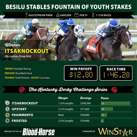 Itsaknockout wins the Besilu Stables Fountain of Youth Stakes.