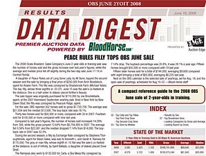 Data Digest Results: OBS June 2YOIT Sale