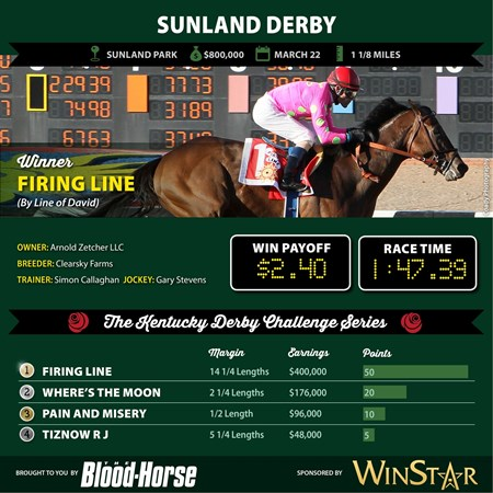 Firing Line wins the Sunland Derby.