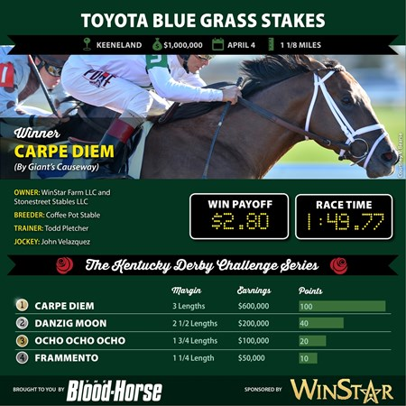Carpe Diem wins the Toyota Blue Grass Stakes.