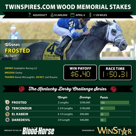Frosted wins the Twinspires.com Wood Memorial Stakes.