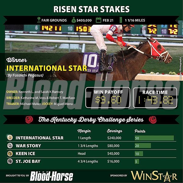 International Star wins the Risen Star Stakes.
