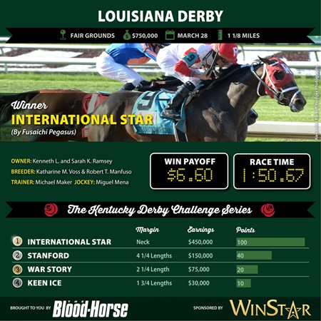 International Star wins the Louisiana Derby.
