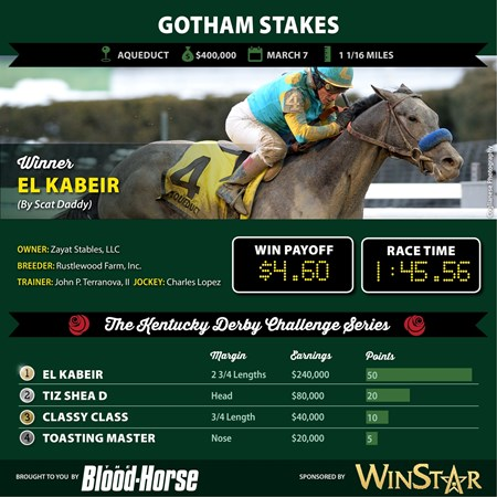 El Kabeir wins the Gotham Stakes.