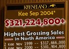 With two days remaining, the Keeneland Yearling Sale passes the $320 million mark.