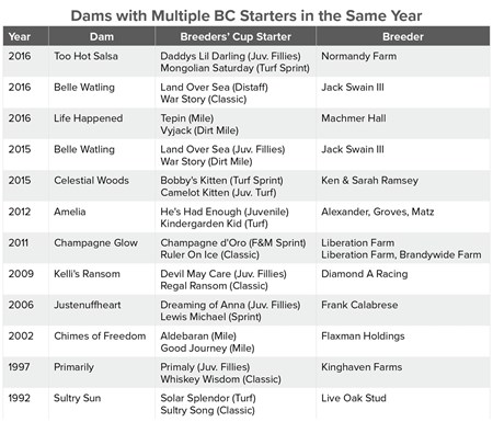Dams_Multiple_BreedersCup_Starters