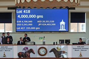 Galileo had 33 yearlings average $851,841 this season, including Gloam, who went for 4,000,000 Guineas at the Tattersalls October yearling sale