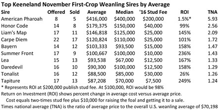 Return on investment and times national average for first-crop weanling sires represented at the 2017 Keeneland November breeding stock sale